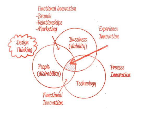 J_Design_Thinking